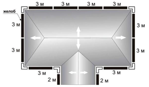 План дома с расчетом желобов