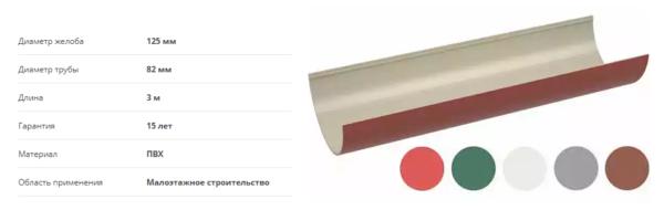 Размер желоба пластикового (производитель - компания Технониколь)