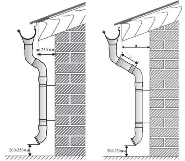 Схема установки водоприемной воронки с учетом карнизного свеса