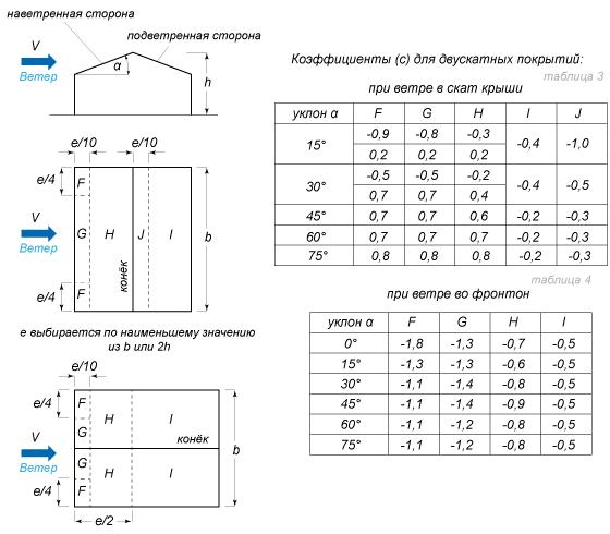 Значения аэродинамических коэффициентов ветровой нагрузки