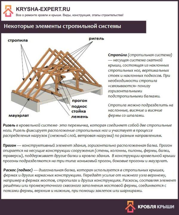 Некоторые элементы стропильной системы