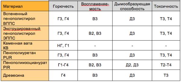 Показатели пожаробезопасности материалов