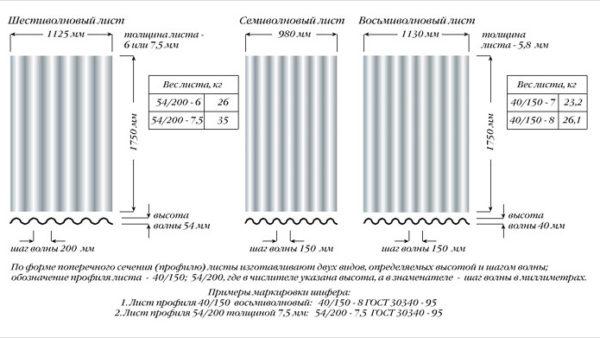 Основные параметры волнового шифера