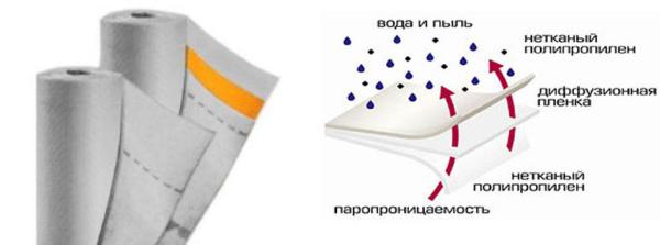 Структура гидрозащитной мембраны