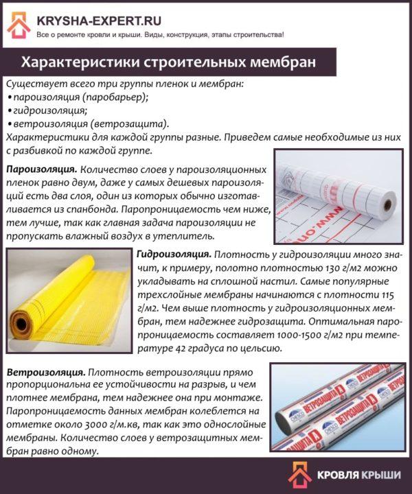 Характеристики строительных мембран