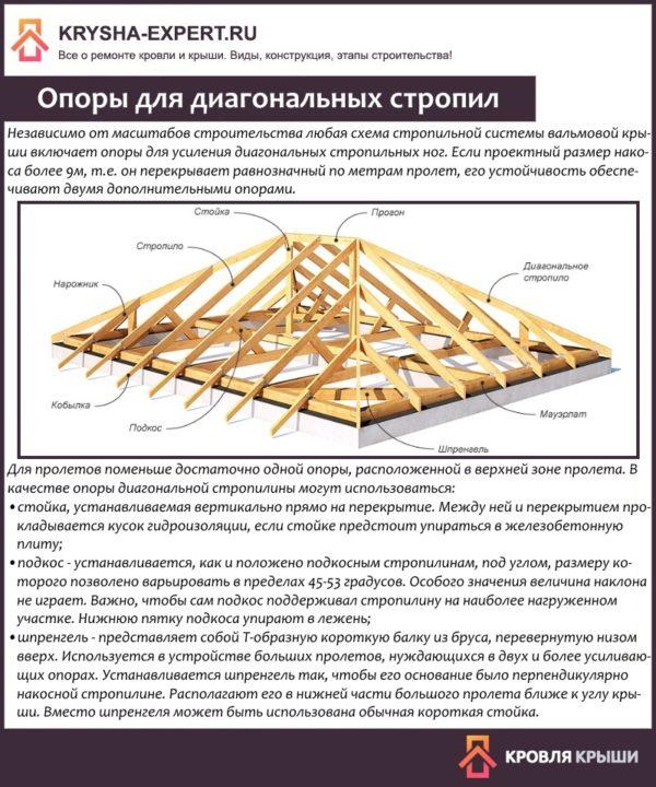 Опоры для диагональных стропил