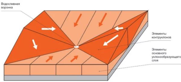 Разуклонка плоской кровли - схема