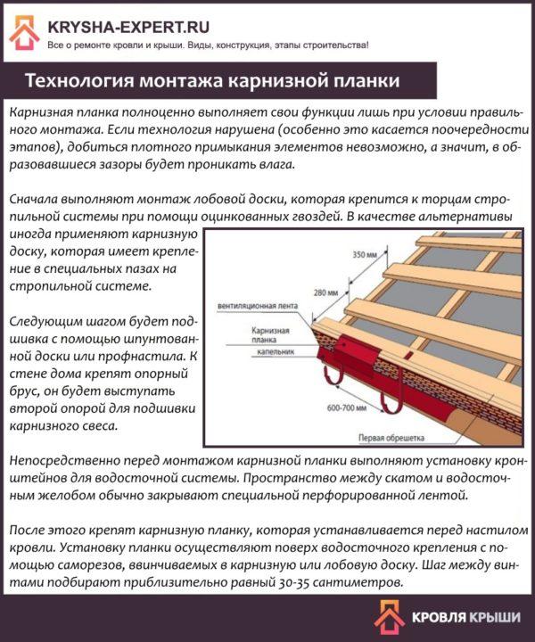 Технология монтажа карнизной планки