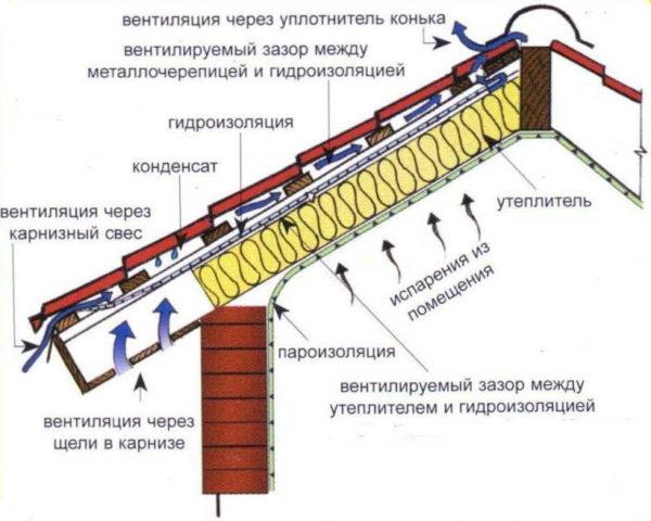 Правильная вентиляция обеспечивает долговечность стропильной системы и теплоизоляционного материала