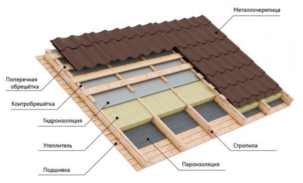 Кровельный пирог утепляемой крыши