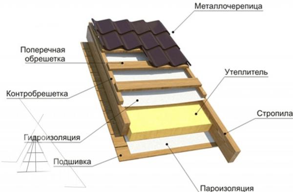 Для теплой крыши обязательным является наличие контрообрешетки