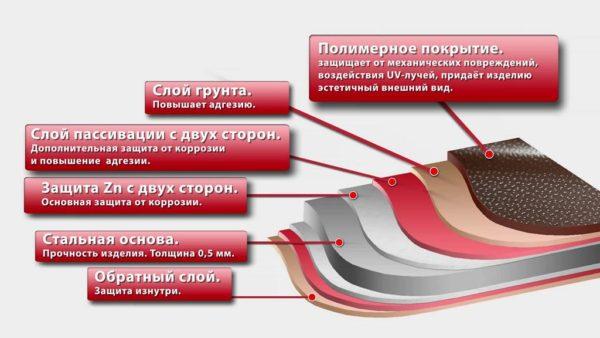 Стандартная структура качественной металлочерепицы