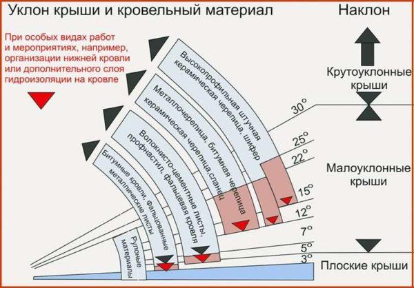 Угол наклона ската определяет выбор кровельного материала