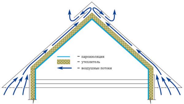 Важным условием при обустройстве теплой крыши является наличие естественной вентиляции