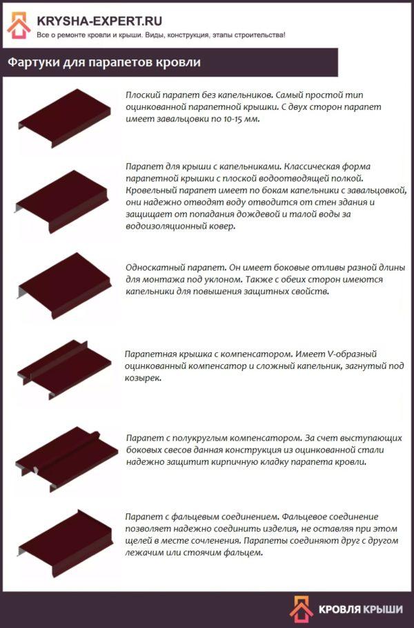 Фартуки для парапетов кровли
