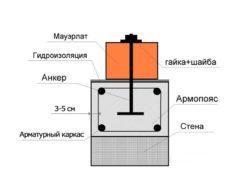 Схема армопояса со смонтированным на нём мауэрлатом