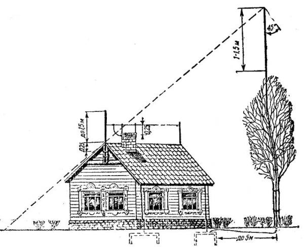 Большинство специалистов рекомендует поднимать молниеотвод на высоту до 18-20 м, особенно если здание находится в плотной застройке частного сектора