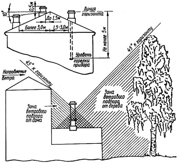 Для обеспечения стабильной тяги важно, чтобы оголовок трубы на крыше имел достаточную высоту относительно конька и не попадал в зону ветрового подпора