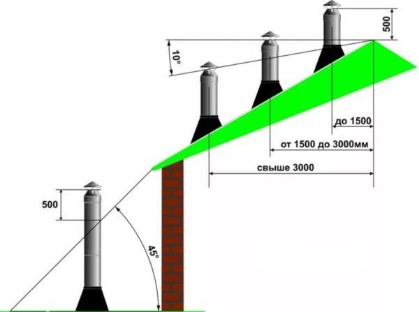 Минимальная высота дымохода должна всегда быть 5 м