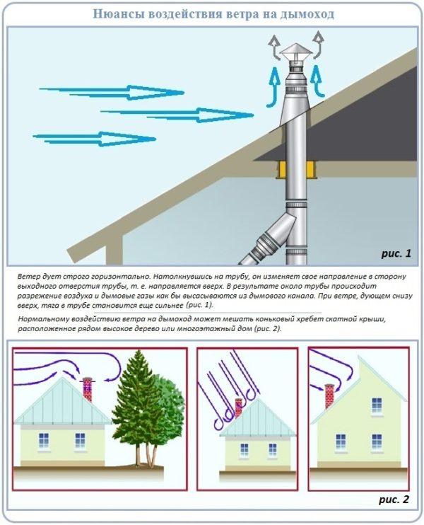 Нюансы воздействия на дымоход ветра, высоких густых деревьев и стен