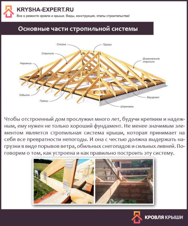 Основные части стропильной системы