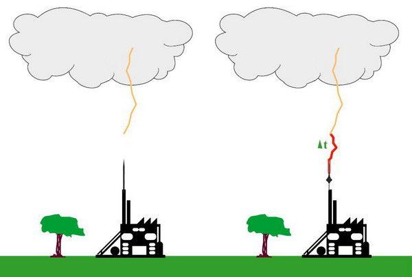 Принцип действия активного громоотвода