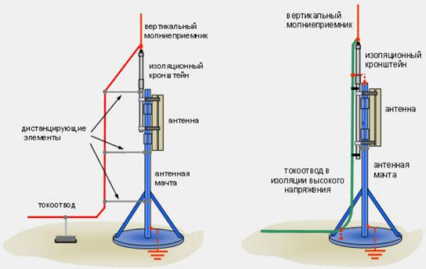 Принцип работы молниеотвода сводится к тому, чтобы переключить электрический удар на специальную проводную шину, отправляющую заряд молнии глубоко в землю