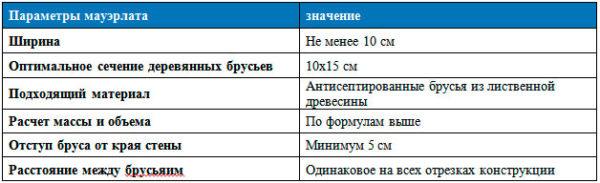 Рекомендуемые параметры для мауэрлата