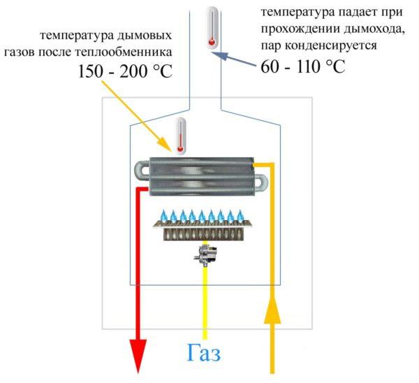 Схема газового котла и температура дымовых газов