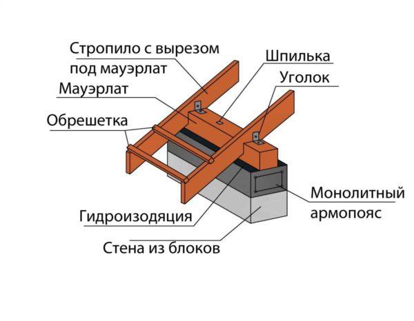 Схема устройства мауэрлата