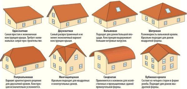 Устройство и виды крыш