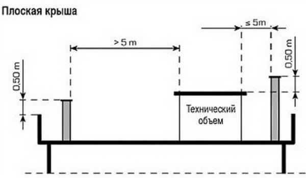 Высота дымохода на плоской крыше