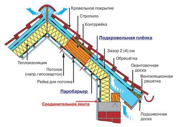 Элементы мансардной крыши
