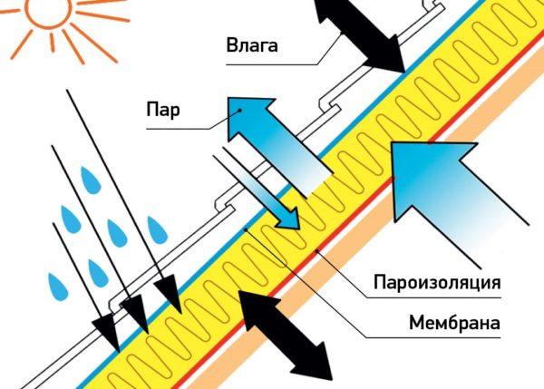 По тому же принципу плёнки монтируют и на крыше