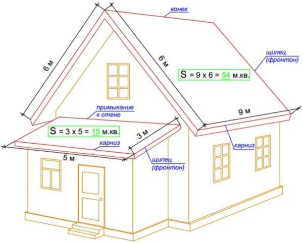 Принцип расчёта площади ската