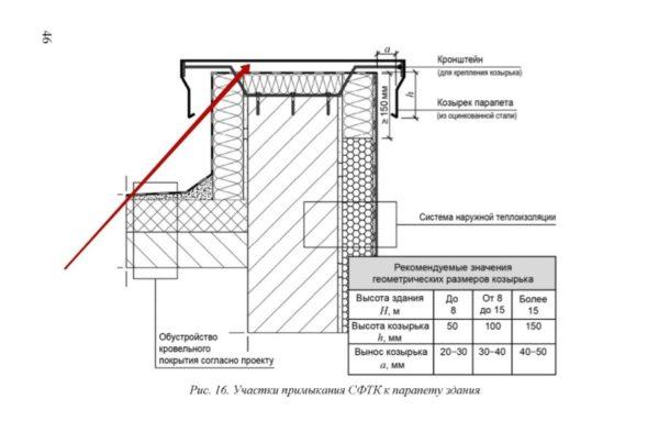 Защита горизонтальной поверхности парапетной стены