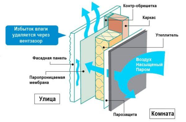 Принцип работы пароизоляции на стенах