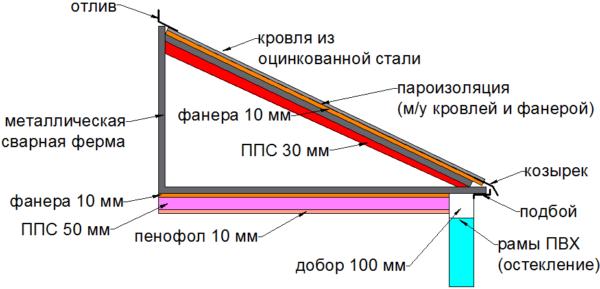Структура балконной крыши