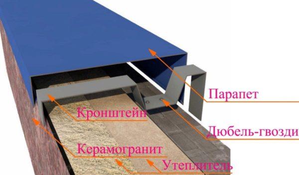 Структура ограждающей стенки на крыше