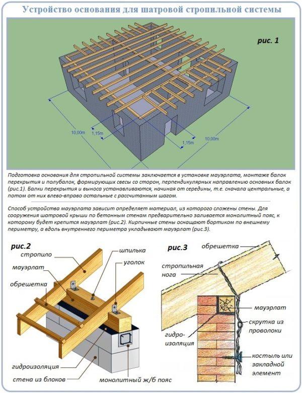 Шатровая крыша дома своими руками расчет 43