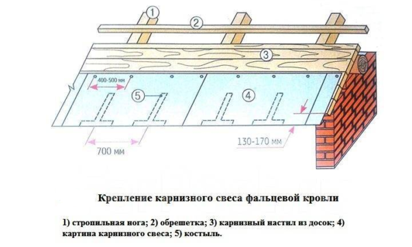 Используют кровельные костыли и для увеличения свесов крыши